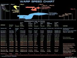 Minnesota How Fast Is Voyager 1 Traveling images How fast is warp speed quora
