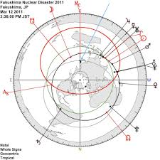 Azimuthal Map Reclaiming The Apocalypse U2014 Ambient Astrology