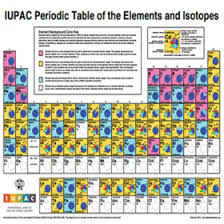 Isotope Periodic Table The King U0027s Centre For Visualizations In Science Links