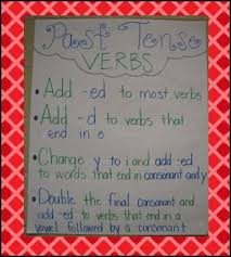 write the pattern of past tense and give exle 17 best verb tenses images on pinterest verb tenses verbal tenses
