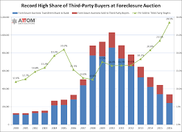 Foreclosure Homes In Atlanta Ga U S Distressed Sale Share Drops To Nine Year Low In 2016 Attom