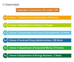 hazardous materials classification table thailand hazardous substance control act hsca chemical
