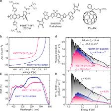 robust nonfullerene solar cells approaching unity external quantum