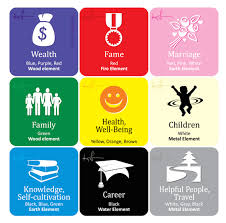 feng shui color chart apply the western or btb feng shui bagua in your home