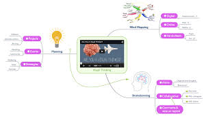 Dynamic Learning Maps Mind Mapping Benefits Who Needs Mind Maps Focus