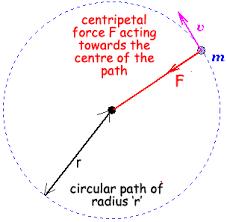 a cyberphysics page circular motion