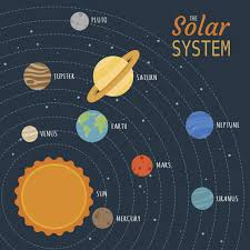 practically simple ideas for your kid u0027s solar system project