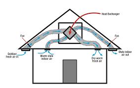 Smart Vent Roof Ventilation Gavin Lowe Ventilation U0026 Heat Recoverygavin Lowe Air Conditioning