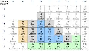 Periodic Table Metalloids 600px Post Transition Metals Png
