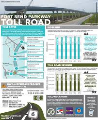 Harris County Toll Road Map Fort Bend Parkway Toll Road Community Impact Newspaper