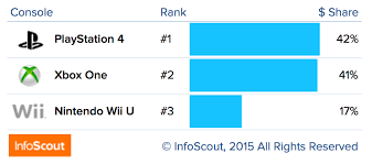 wii u black friday 2014 games trump console sales this black friday u2013 infoscout blog