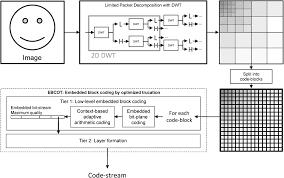 jpeg 2000 based compression of fringe patterns for digital