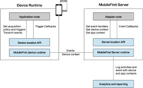 android context location services in android applications ibm mobile