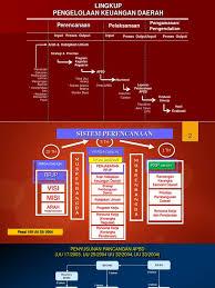 100 manual rkakl 2013 per 21 pb 2014 penyesuaian sisa pagu