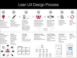 25 best app design images on pinterest app design infographics