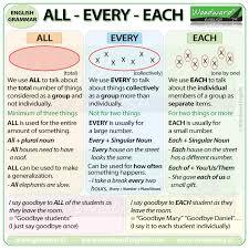 all every each english grammar