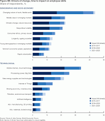 the future of jobs reports world economic forum