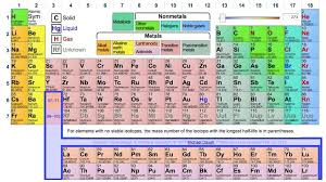 periodic table trend for melting point periodic table
