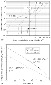 metals free full text fatigue and fracture resistance of heavy