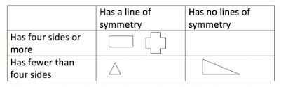 symmetry explained for primary parents line of symmetry