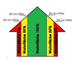berechnung der wohnfläche was genau die wohnfläche eigentlich ist erklärt gute makler