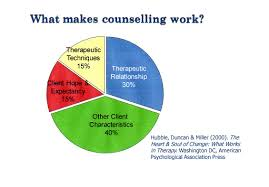 Counselling Works Counselling At Kcc Kingsway Counselling Clinic