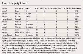 All Common Types Of Wood Joints And Their Variations by Choose The Right Types Of Plywood U2013 Popular Woodworking Magazine