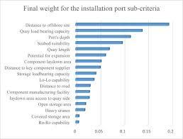port bureau a distance port bureau a distance nouveau a multi criteria port suitability