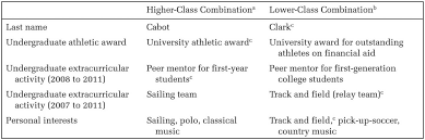 What Is The Best Font For Resumes by The Best Activities To List On A Resume Are Classist Science Of Us