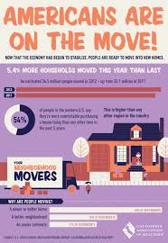 infographic california real estate market improvingthe as the economy stabilizes more americans are seeing the benefit of
