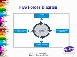 cadbury u0027s porter u0027s five forces model