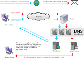 Domain Naming System Dns Tech by File How Dns Work Png Wikimedia Commons