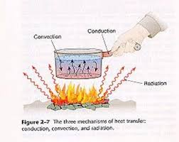 heat and convection in the earth