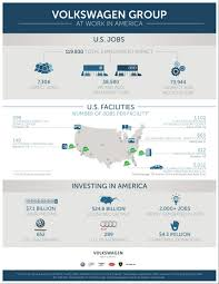 volkswagen chattanooga how does volkswagen help the u s economy and jobs market