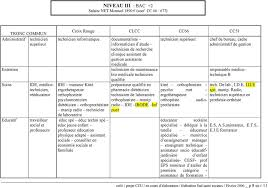 technicien bureau d 騁ude salaire contre propositions cc 66 dans le cadre d un projet plus large de
