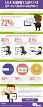 Help Desk Portal Examples Customer Self Service For Fast Growing Companies Infographic