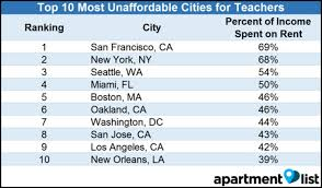 Most Affordable Places To Rent Report Chicago Ranked In Middle For Teacher Rent Affordability