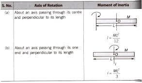 cbse class 11 physics notes rotational motion aglasem schools