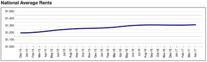 average rent us us rent growth slowest since 2011 landlordo com