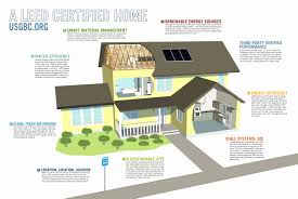 leed certified house plans passive solar homes plans awesome passive solar home plans luxury
