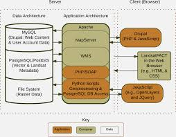 best enterprise architecture software open source style home