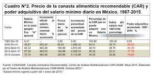 cuanto es salario minimo en mexico2016 méxico se agudiza la superexplotación del trabajo continúa la