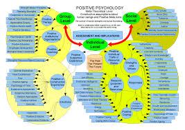 introduction to psychology study guide positive psychology