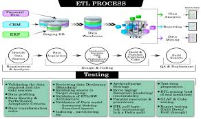 Etl Tester Resume Sample by Informatica Etl Tester Resume