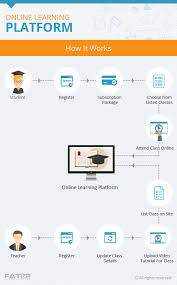 online class platform script features to start online learning platform fatbit s in