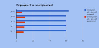 us bureau labor statistics unemployment rate doesn t tell the whole employment economist