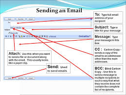 How Does Blind Carbon Copy Work Is Short For Electronic Mail What Is An Electronic Message