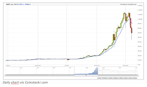 bitcoin yearly chart bitcoin price chart earn with ripple