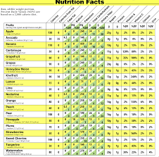 high calorie vegetables and fruits top list how to preserve them