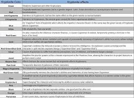 tntm the many different types of kryptonite el paso herald post